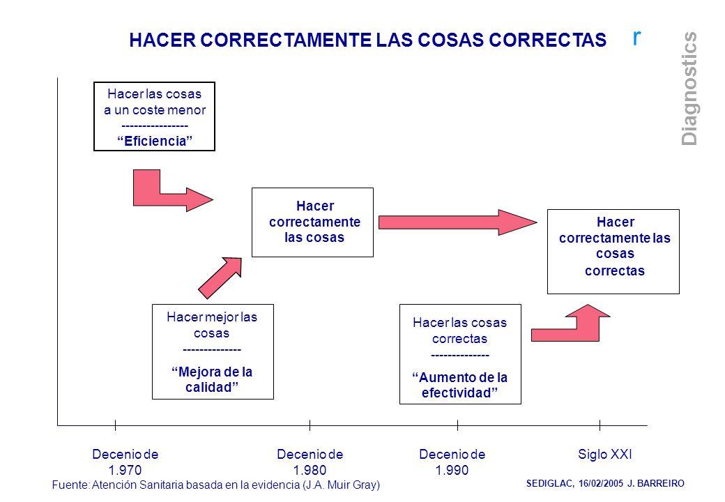 HACER CORRECTAMENTE LAS COSAS CORRECTAS
