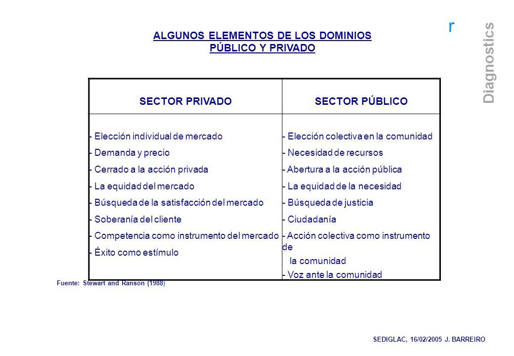 ALGUNOS ELEMENTOS DE LOS DOMINIOS PÚBLICO Y PRIVADO SECTOR PRIVADO