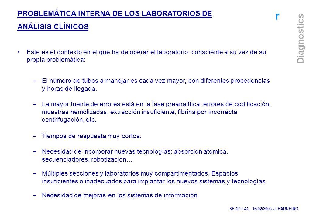 PROBLEMÁTICA INTERNA DE LOS LABORATORIOS DE ANÁLISIS CLÍNICOS