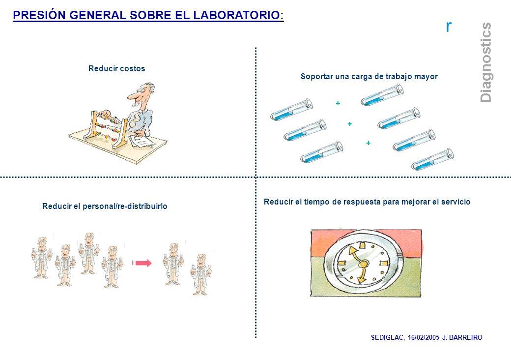 PRESIÓN GENERAL SOBRE EL LABORATORIO: