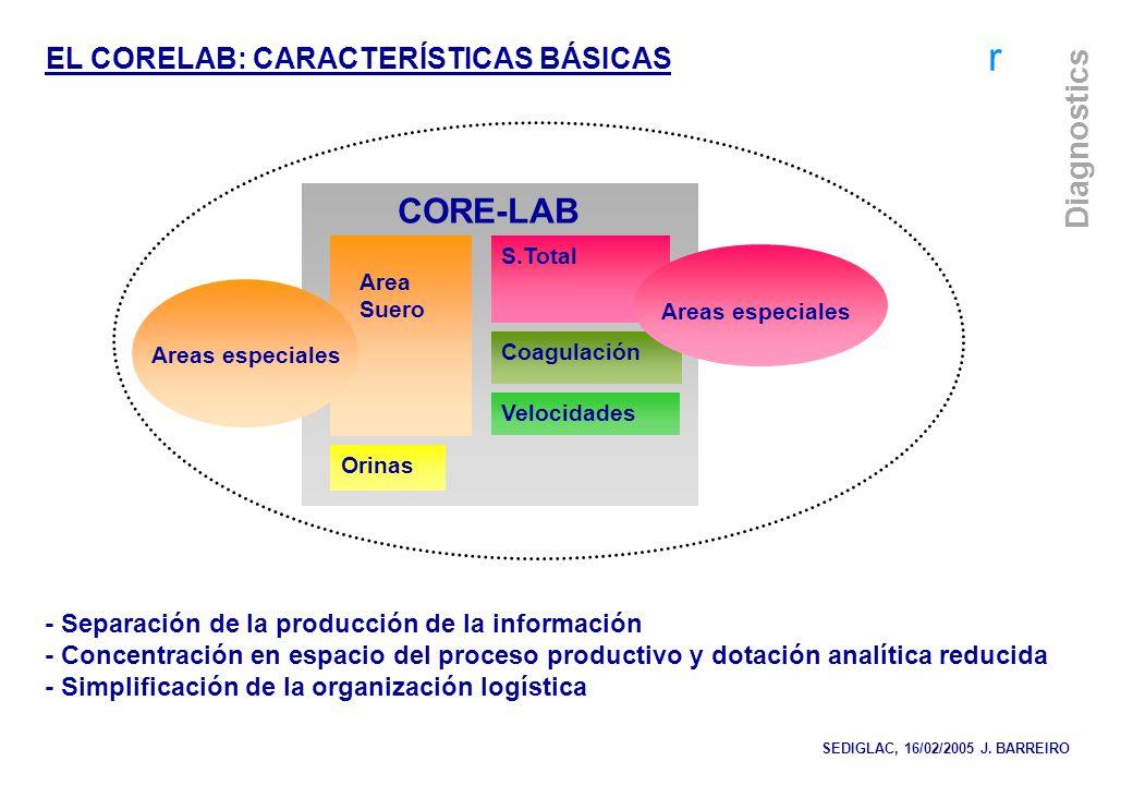CORE-LAB EL CORELAB: CARACTERÍSTICAS BÁSICAS