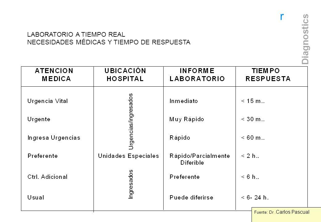 LABORATORIO A TIEMPO REAL NECESIDADES MÉDICAS Y TIEMPO DE RESPUESTA