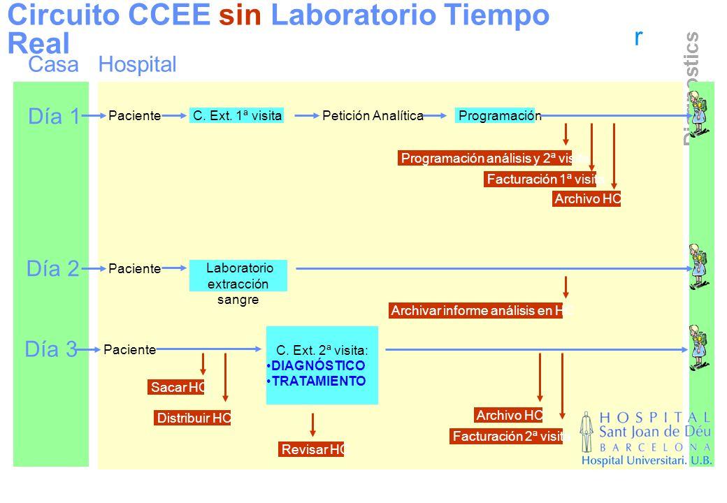 Laboratorio extracción sangre