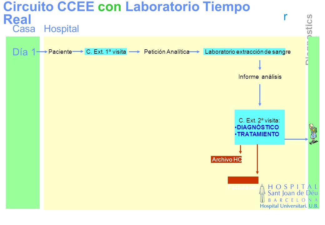 Circuito CCEE con Laboratorio Tiempo Real