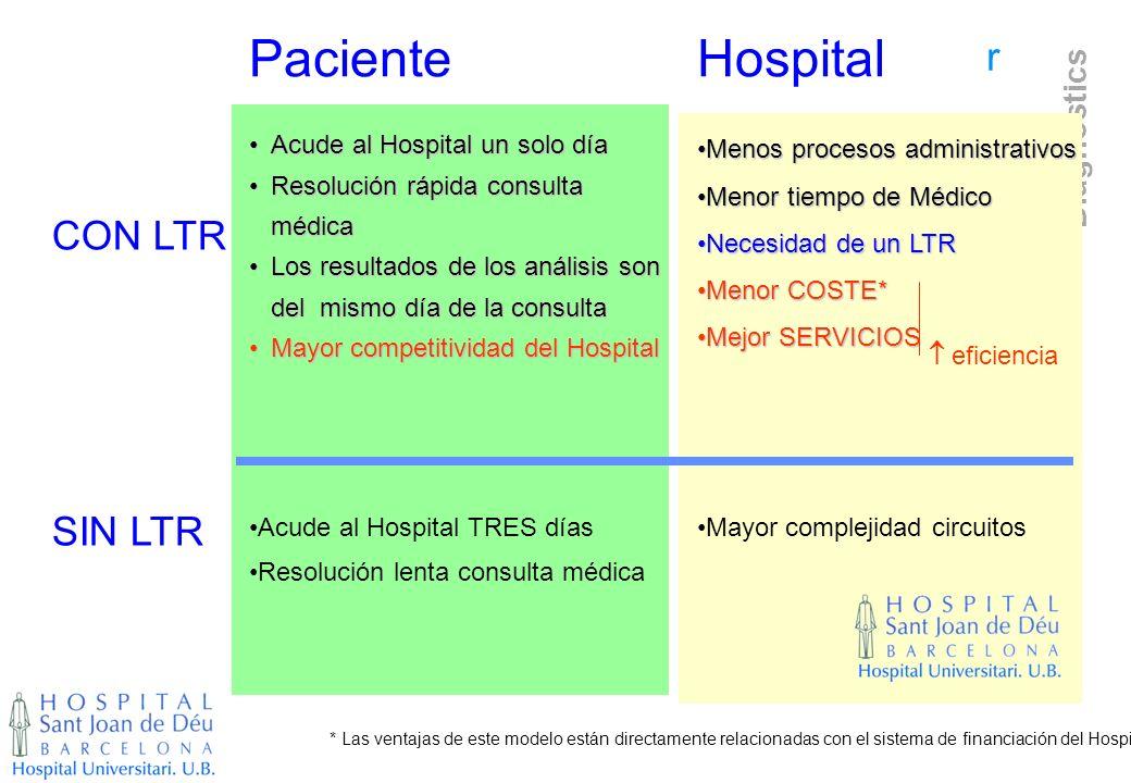Paciente Hospital CON LTR SIN LTR Acude al Hospital un solo día