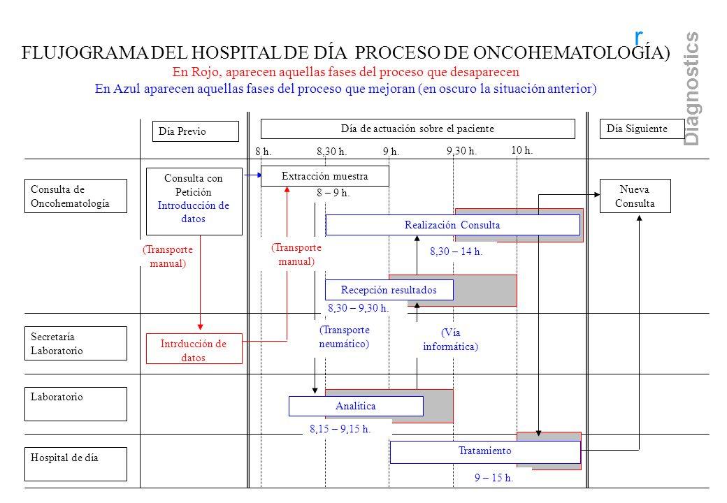 FLUJOGRAMA DEL HOSPITAL DE DÍA PROCESO DE ONCOHEMATOLOGÍA)