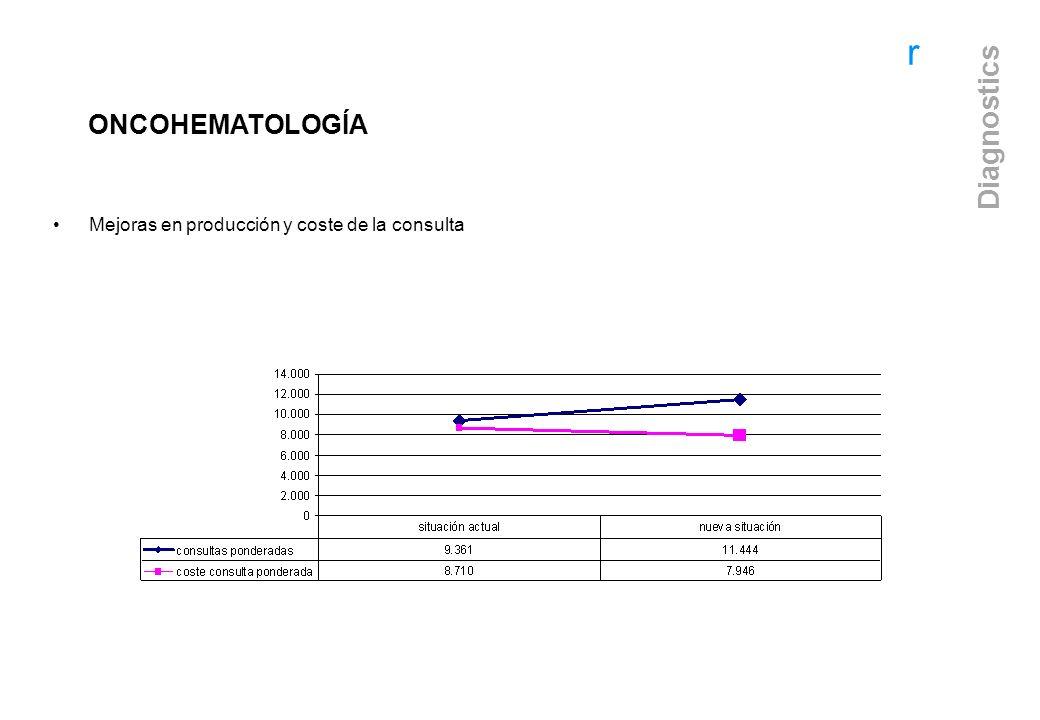 ONCOHEMATOLOGÍA Mejoras en producción y coste de la consulta