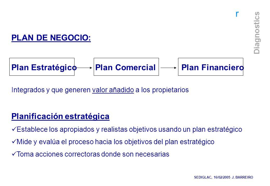 Plan Estratégico Plan Comercial Plan Financiero