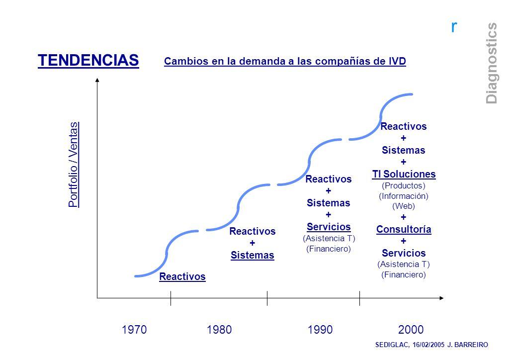 TENDENCIAS Portfolio / Ventas 1970 1980 1990 2000
