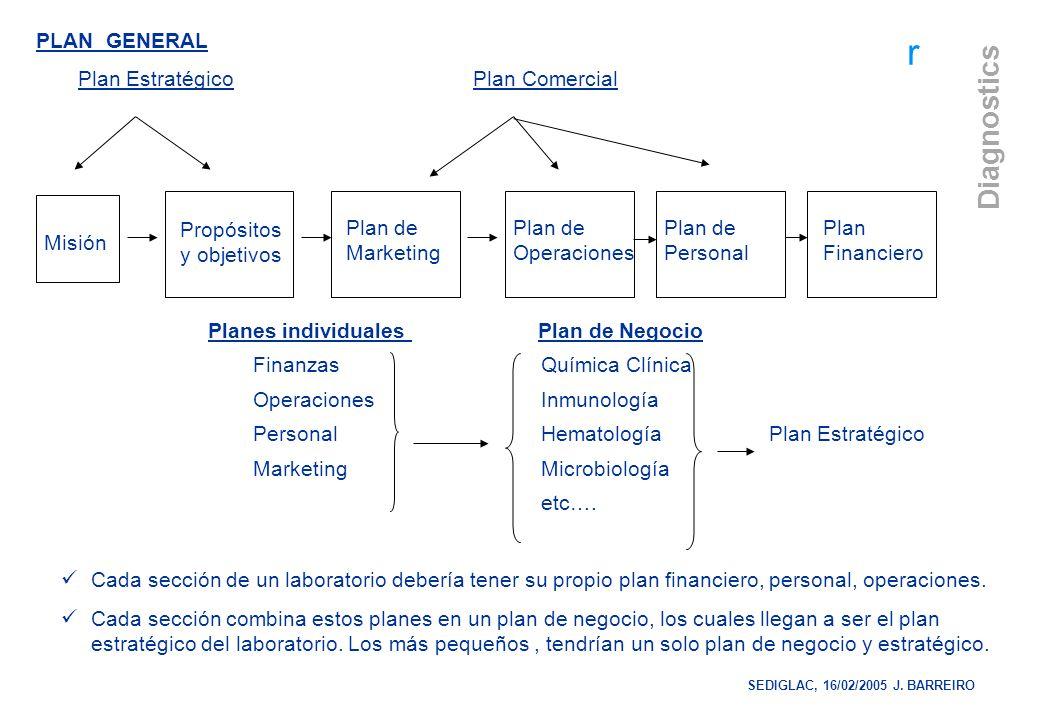 Plan Estratégico Plan Comercial