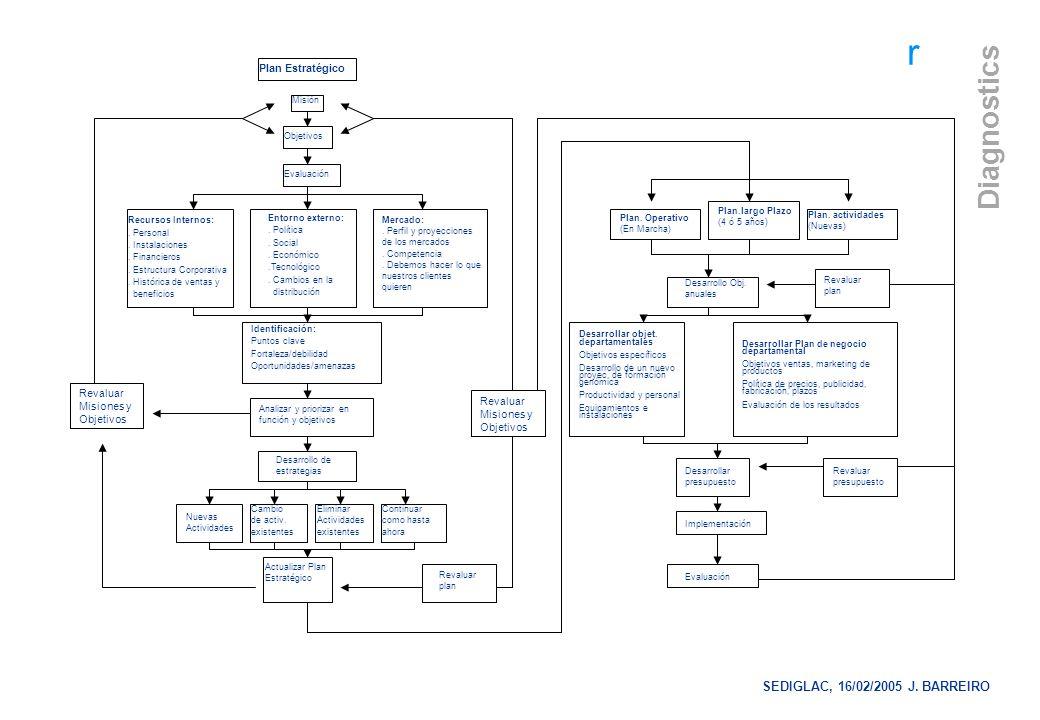 SEDIGLAC, 16/02/2005 J. BARREIRO Plan Estratégico
