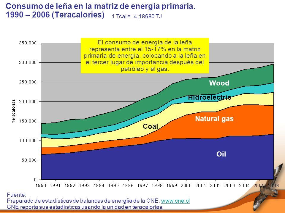 Consumo de leña en la matriz de energía primaria
