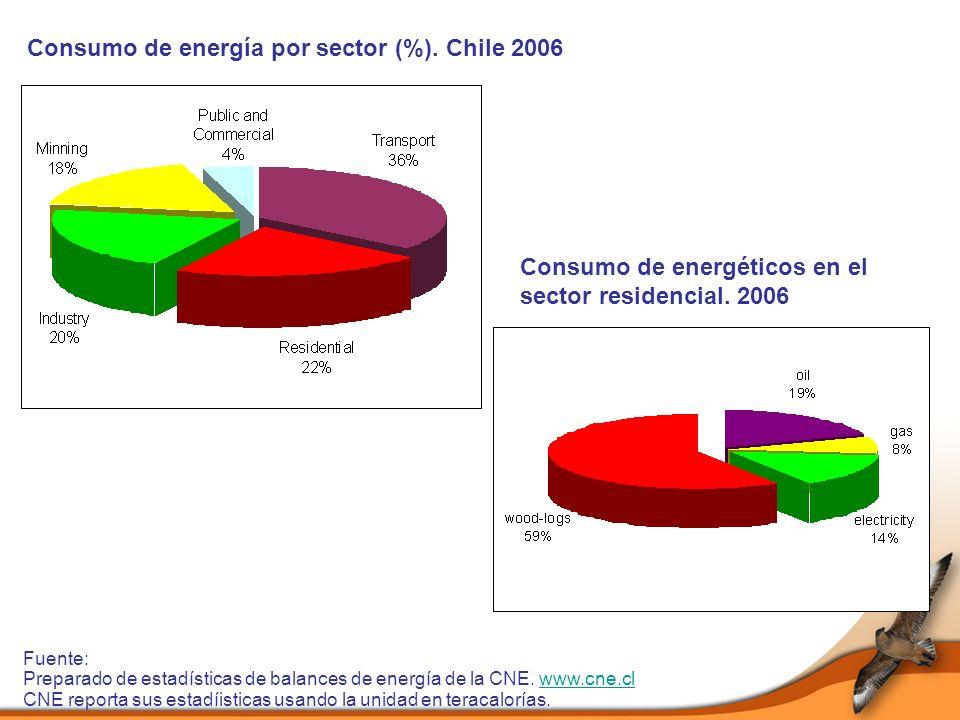 Consumo de energía por sector (%). Chile 2006