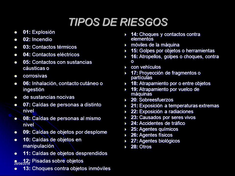 TIPOS DE RIESGOS 01: Explosión 02: Incendio 03: Contactos térmicos