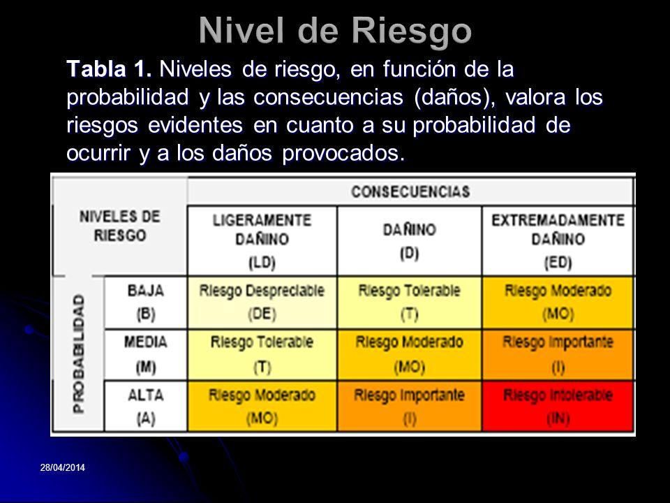 Nivel de Riesgo