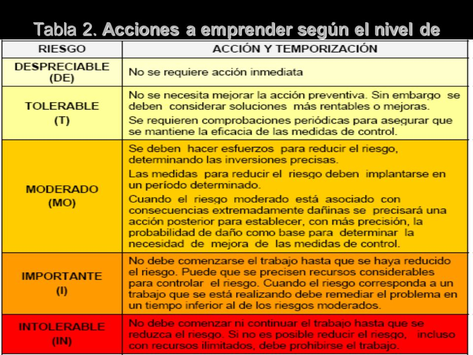 Tabla 2. Acciones a emprender según el nivel de riesgo