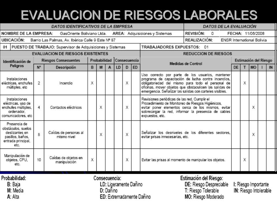 EVALUACION DE RIESGOS LABORALES