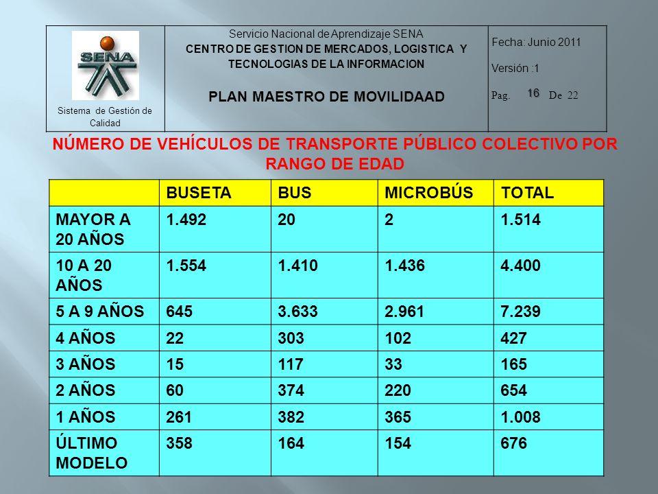 NÚMERO DE VEHÍCULOS DE TRANSPORTE PÚBLICO COLECTIVO POR RANGO DE EDAD