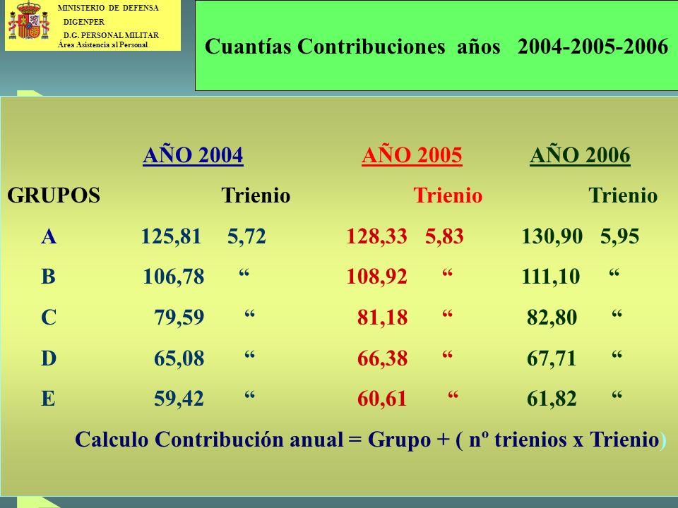 Cuantías Contribuciones años 2004-2005-2006