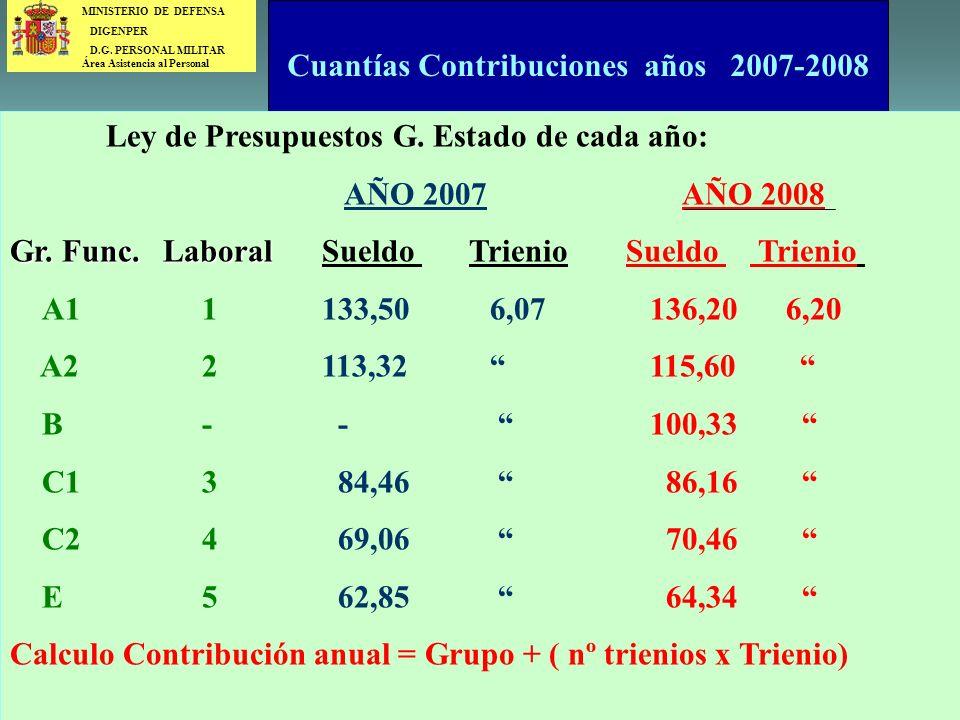 Cuantías Contribuciones años 2007-2008