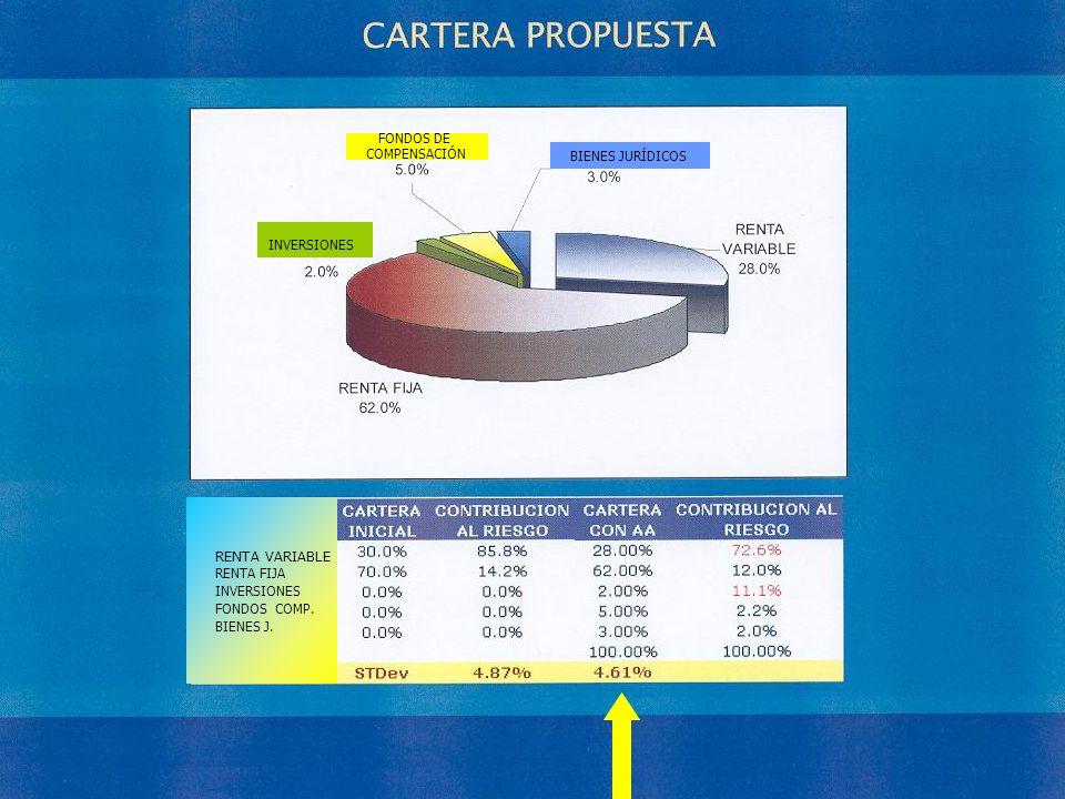 RENTA VARIABLE FONDOS DE COMPENSACIÓN BIENES JURÍDICOS INVERSIONES