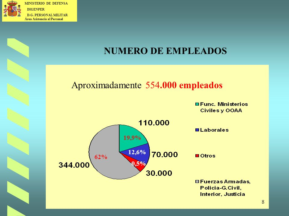 Aproximadamente 554.000 empleados