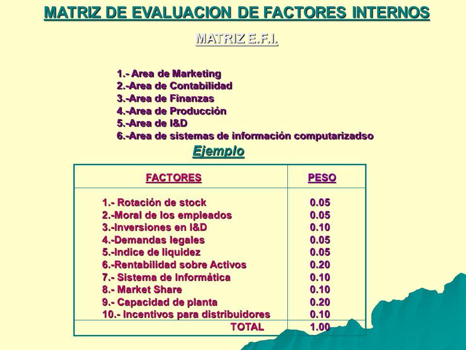 MATRIZ DE EVALUACION DE FACTORES INTERNOS