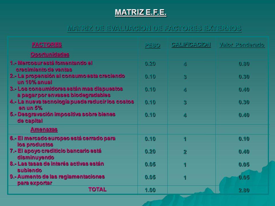 MATRIZ E.F.E. MATRIZ DE EVALUACION DE FACTORES EXTERNOS FACTORES