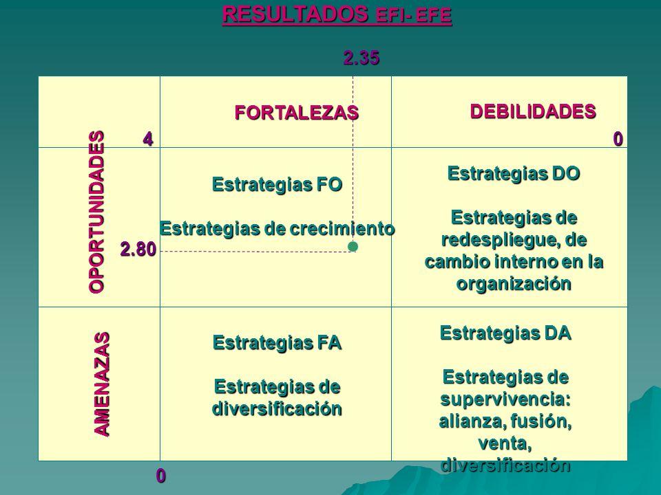 RESULTADOS EFI- EFE 2.35 FORTALEZAS DEBILIDADES 4 Estrategias DO