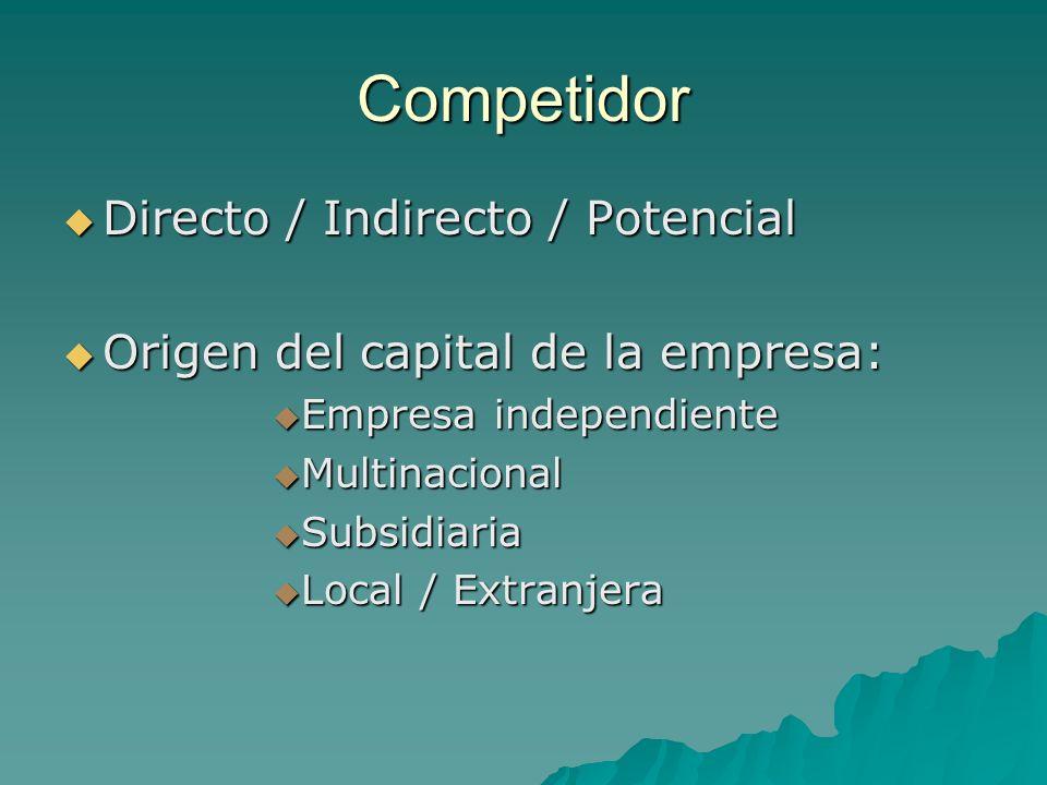 Competidor Directo / Indirecto / Potencial