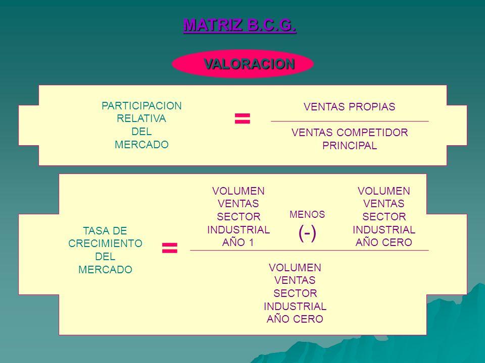 = = (-) MATRIZ B.C.G. VALORACION PARTICIPACION RELATIVA DEL MERCADO