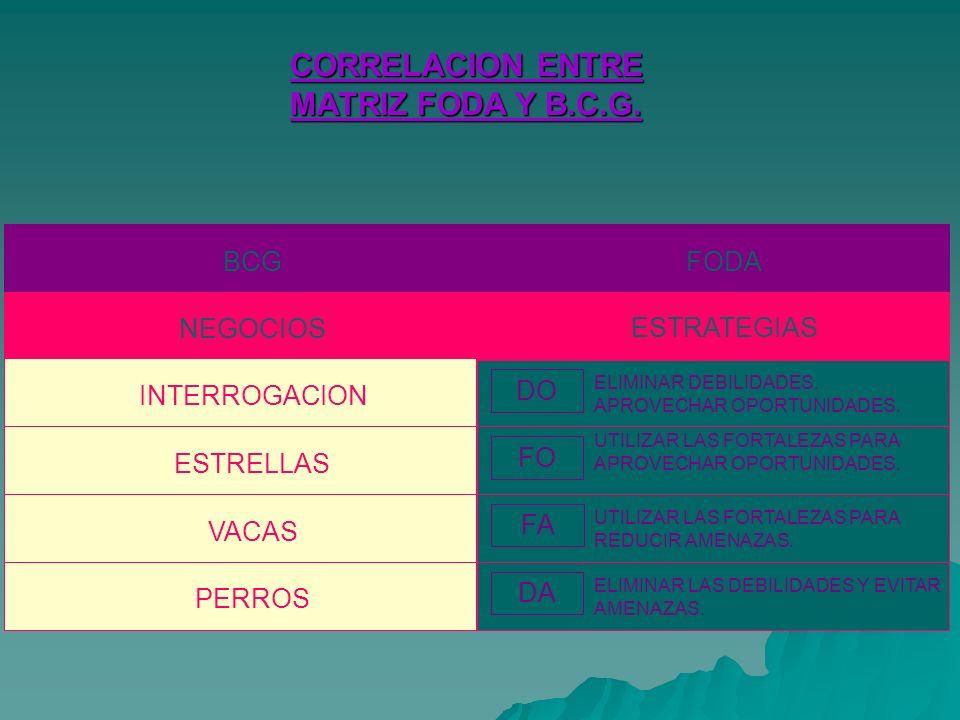 CORRELACION ENTRE MATRIZ FODA Y B.C.G. BCG FODA NEGOCIOS ESTRATEGIAS