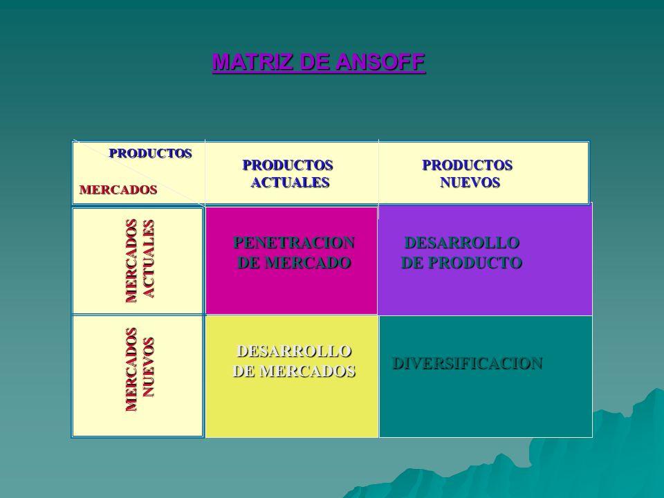 MATRIZ DE ANSOFF PENETRACION DE MERCADO DESARROLLO DE PRODUCTO