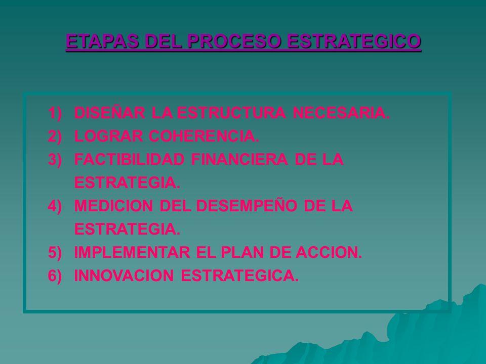 ETAPAS DEL PROCESO ESTRATEGICO