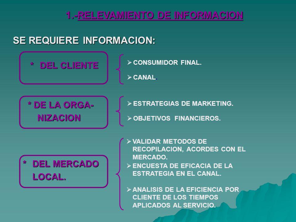 1.-RELEVAMIENTO DE INFORMACION