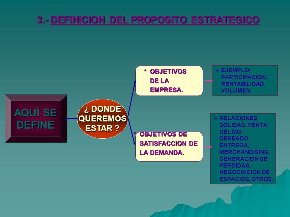 AQUÍ SE DEFINE 3.- DEFINICION DEL PROPOSITO ESTRATEGICO