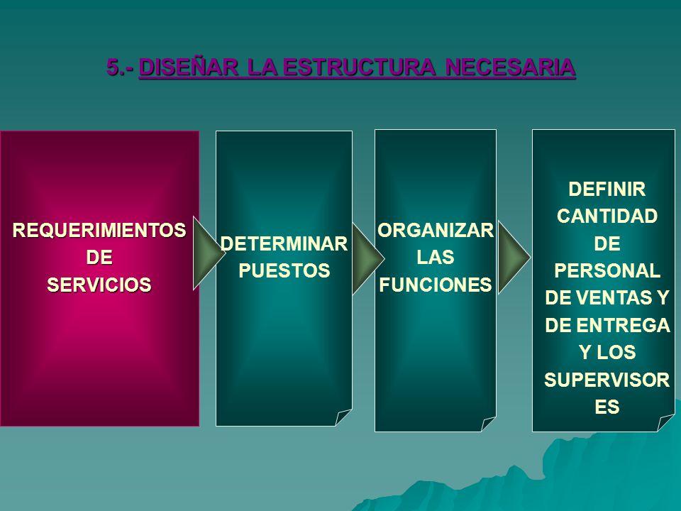 5.- DISEÑAR LA ESTRUCTURA NECESARIA
