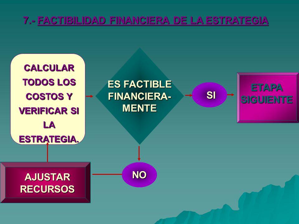 ES FACTIBLE FINANCIERA- MENTE ETAPA SIGUIENTE SI NO AJUSTAR RECURSOS