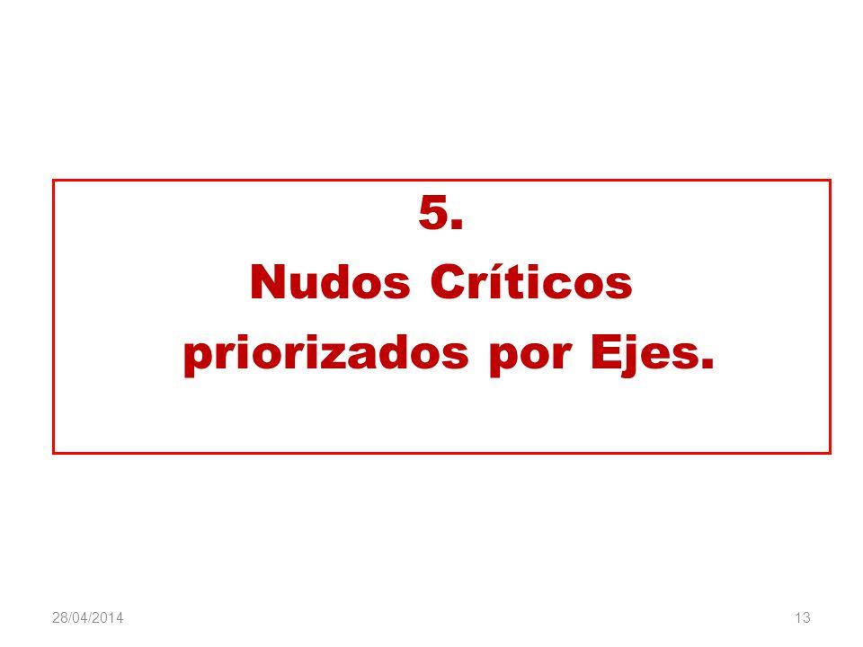 5. Nudos Críticos priorizados por Ejes.