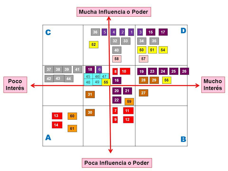 D C A B Mucha Influencia o Poder 1 4 Poco Interés Mucho Interés