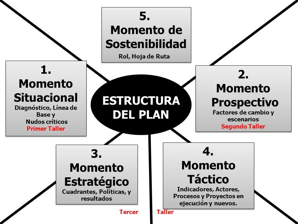 5. Momento de Sostenibilidad 1. 2. Momento Momento Situacional