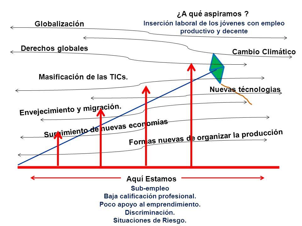 Masificación de las TICs.