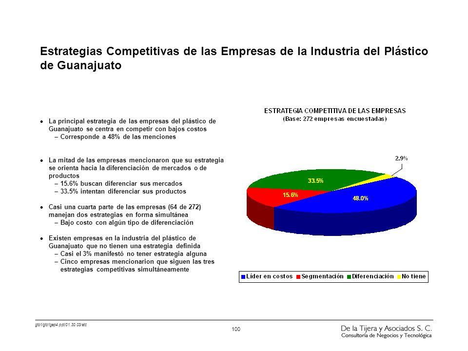 Estrategias Competitivas de las Empresas de la Industria del Plástico de Guanajuato
