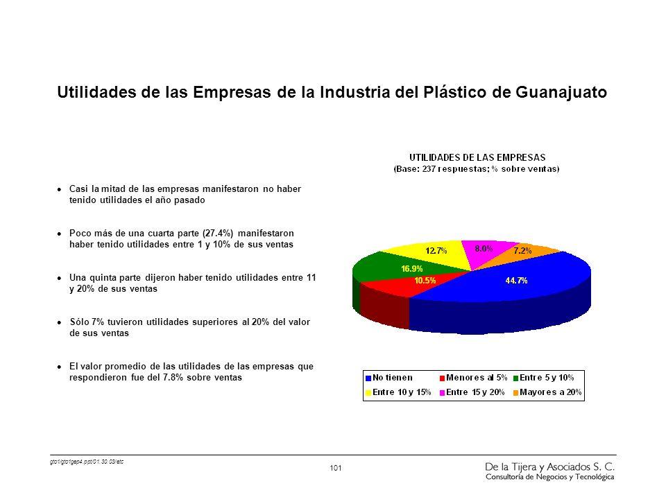 Utilidades de las Empresas de la Industria del Plástico de Guanajuato