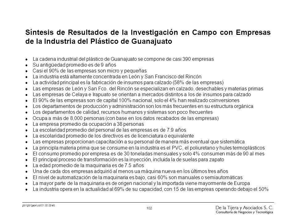Síntesis de Resultados de la Investigación en Campo con Empresas de la Industria del Plástico de Guanajuato