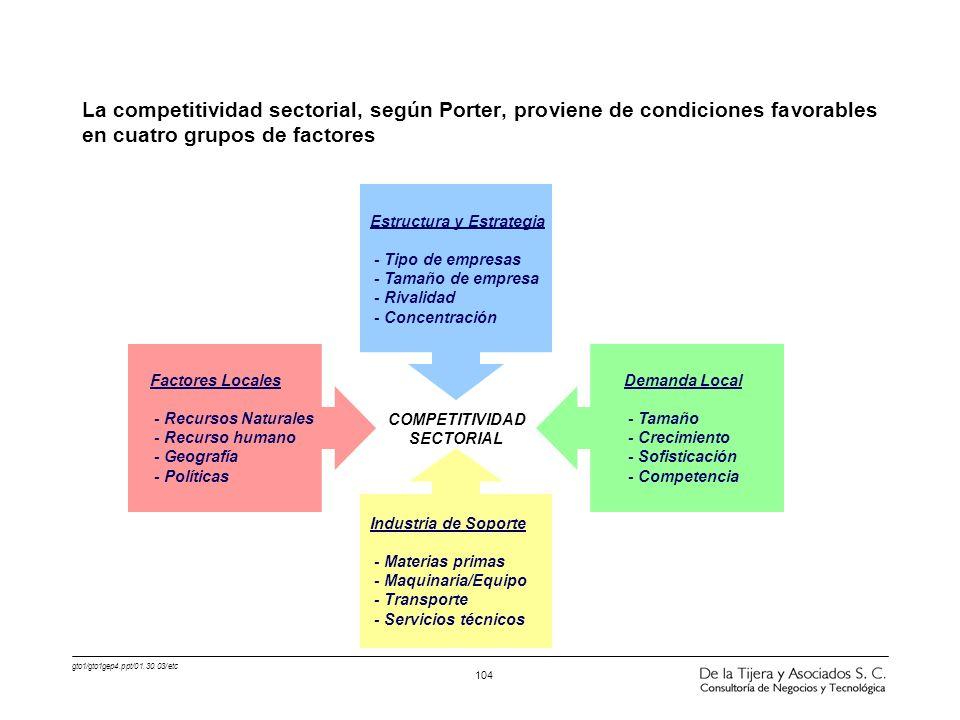 La competitividad sectorial, según Porter, proviene de condiciones favorables en cuatro grupos de factores