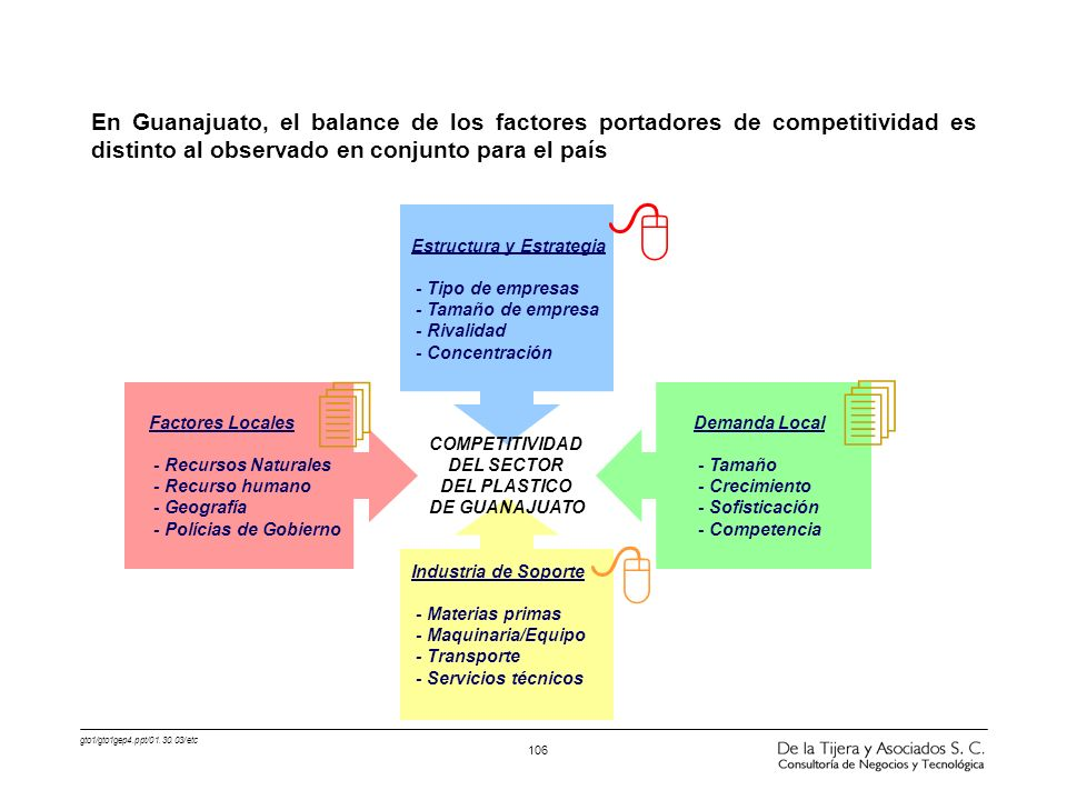 En Guanajuato, el balance de los factores portadores de competitividad es distinto al observado en conjunto para el país