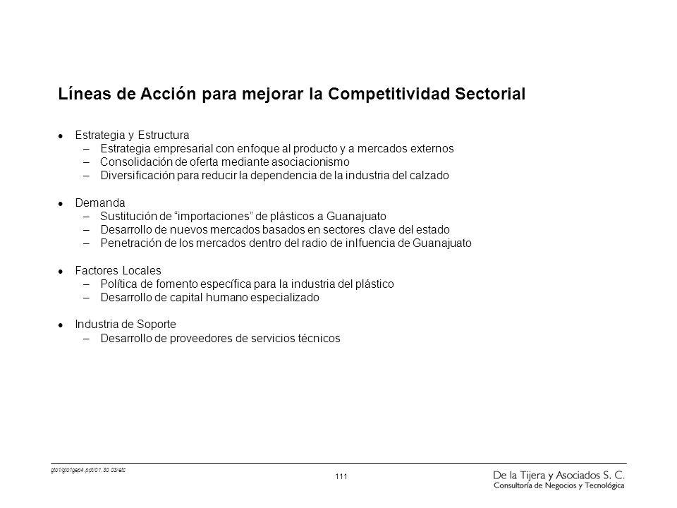 Líneas de Acción para mejorar la Competitividad Sectorial