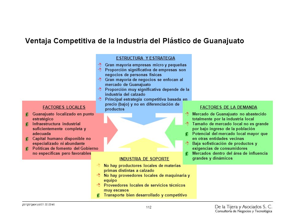 Ventaja Competitiva de la Industria del Plástico de Guanajuato