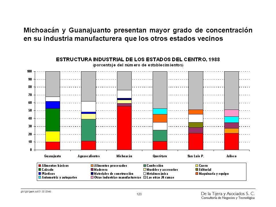 Michoacán y Guanajuanto presentan mayor grado de concentración en su industria manufacturera que los otros estados vecinos